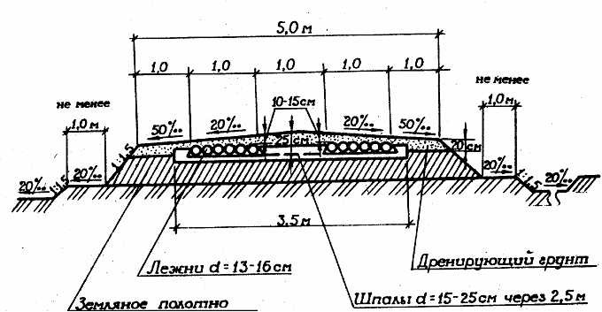 ВСН 01-82 Инструкция по