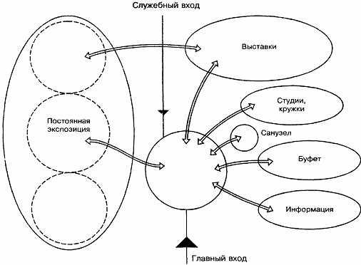 Схема взаимосвязей основных